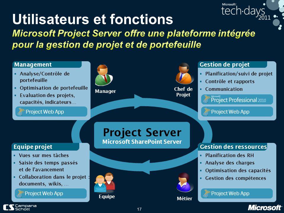 17 Project Server Microsoft SharePoint Server Planification des RH Analyse des charges Optimisation des capacités Gestion des compétences Gestion des