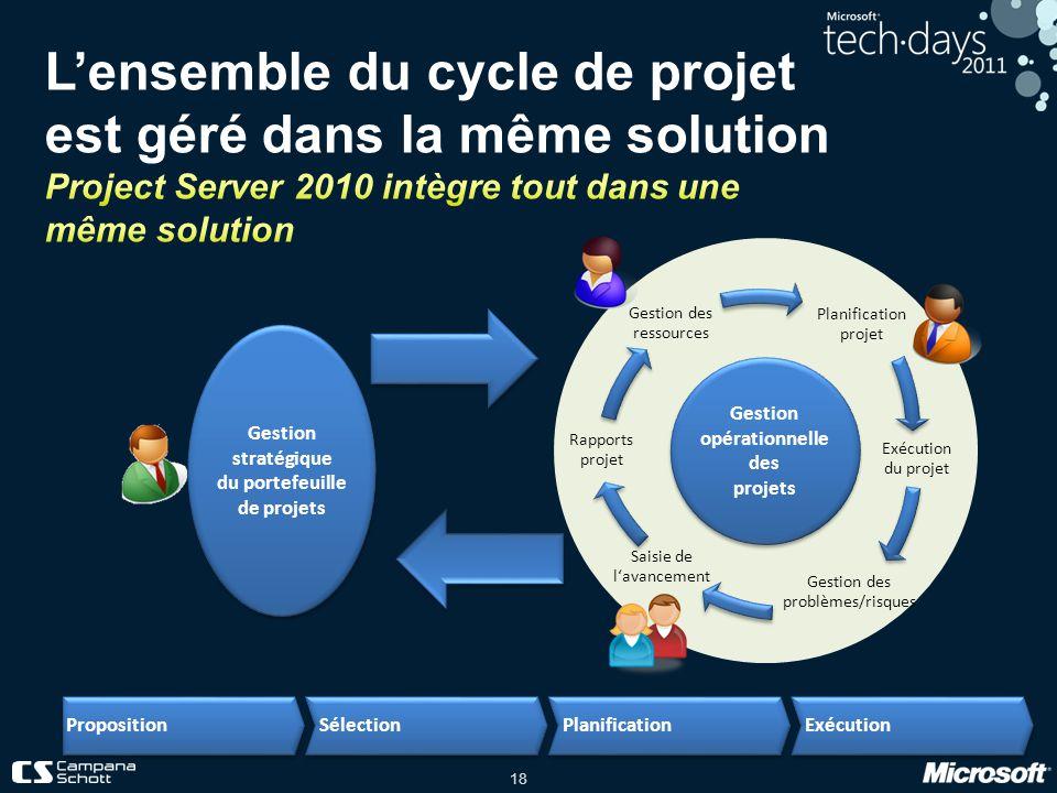 18 Planification projet Exécution du projet Gestion des problèmes/risques Saisie de lavancement Rapports projet Gestion des ressources Gestion opérati