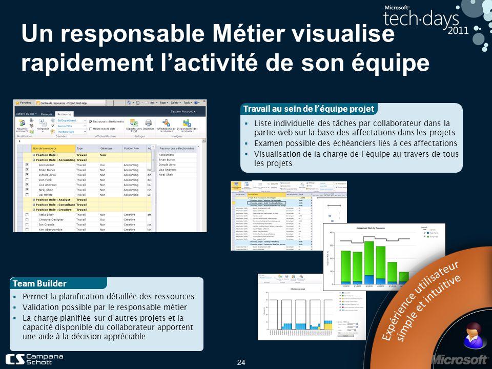 24 Un responsable Métier visualise rapidement lactivité de son équipe Permet la planification détaillée des ressources Validation possible par le resp