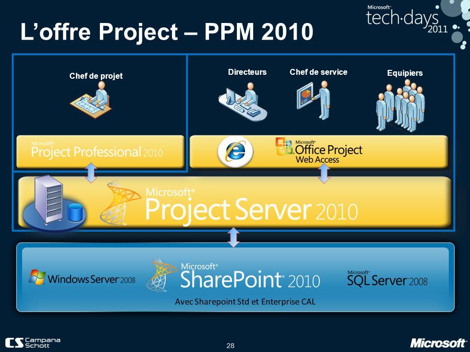 28 Chef de projet Equipiers Chef de service Directeurs Loffre Project – PPM 2010