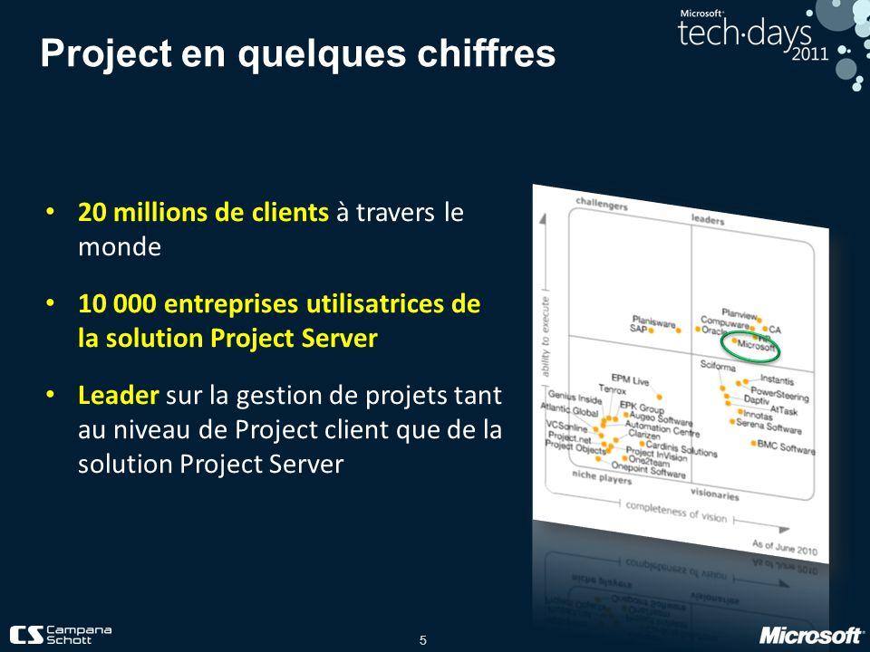 5 Project en quelques chiffres 20 millions de clients à travers le monde 10 000 entreprises utilisatrices de la solution Project Server Leader sur la