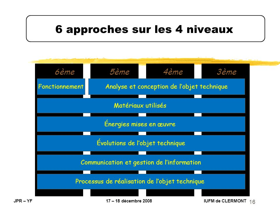 16 6 approches sur les 4 niveaux JPR – YF 17 – 18 décembre 2008 IUFM de CLERMONT Énergies mises en œuvre 6ème5ème4ème3ème Matériaux utilisés Analyse e