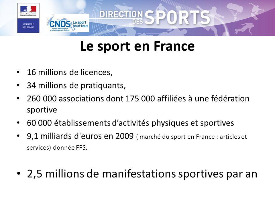Le sport en France 16 millions de licences, 34 millions de pratiquants, 260 000 associations dont 175 000 affiliées à une fédération sportive 60 000 établissements dactivités physiques et sportives 9,1 milliards d euros en 2009 ( marché du sport en France : articles et services) donnée FPS.