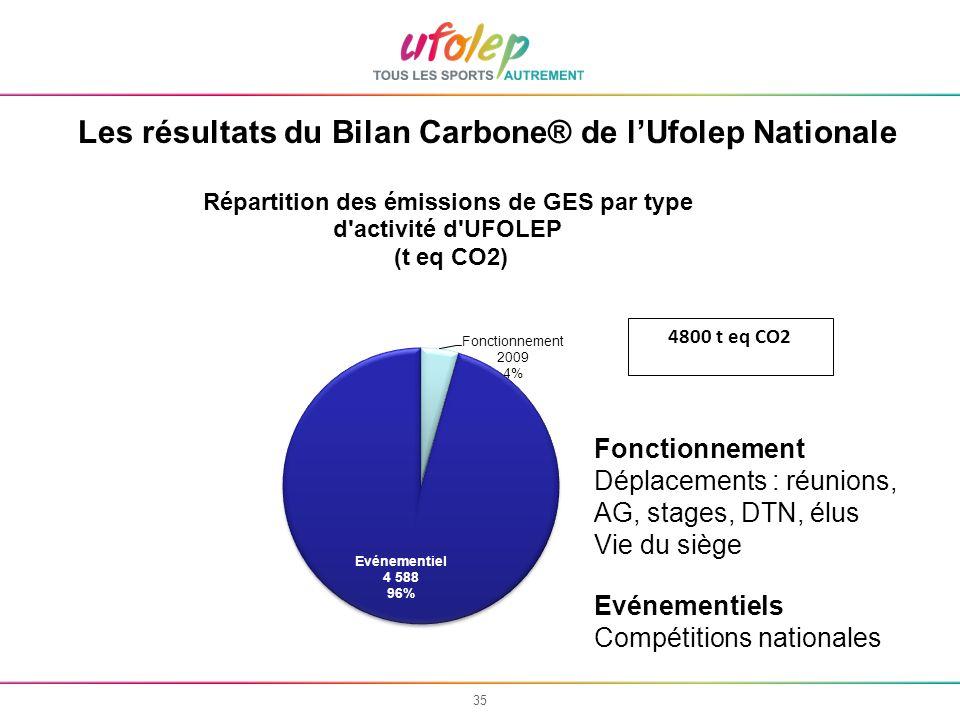 35 Les résultats du Bilan Carbone® de lUfolep Nationale Fonctionnement Déplacements : réunions, AG, stages, DTN, élus Vie du siège Evénementiels Compétitions nationales