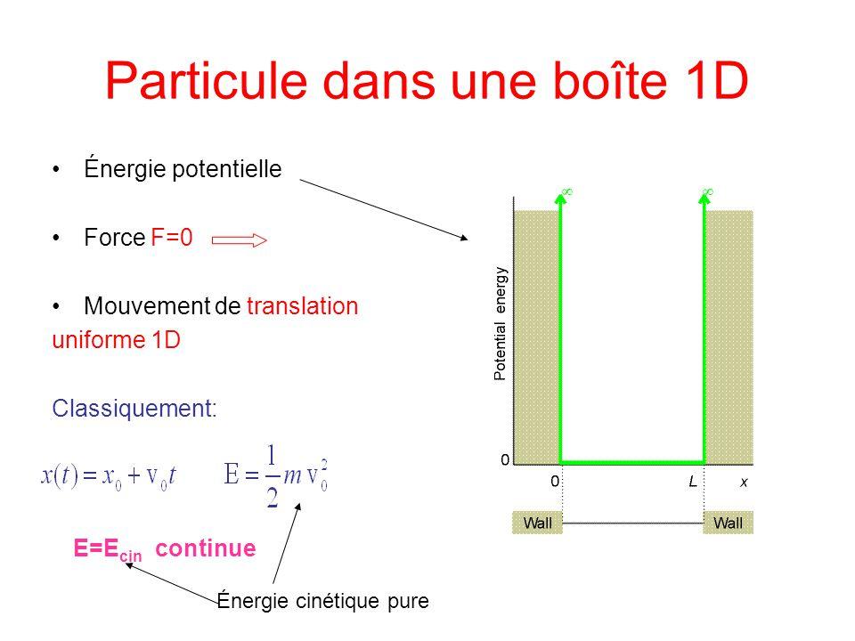 Particule dans une boîte 1D Énergie potentielle Force F=0 Mouvement de translation uniforme 1D Classiquement: E=E cin continue Énergie cinétique pure