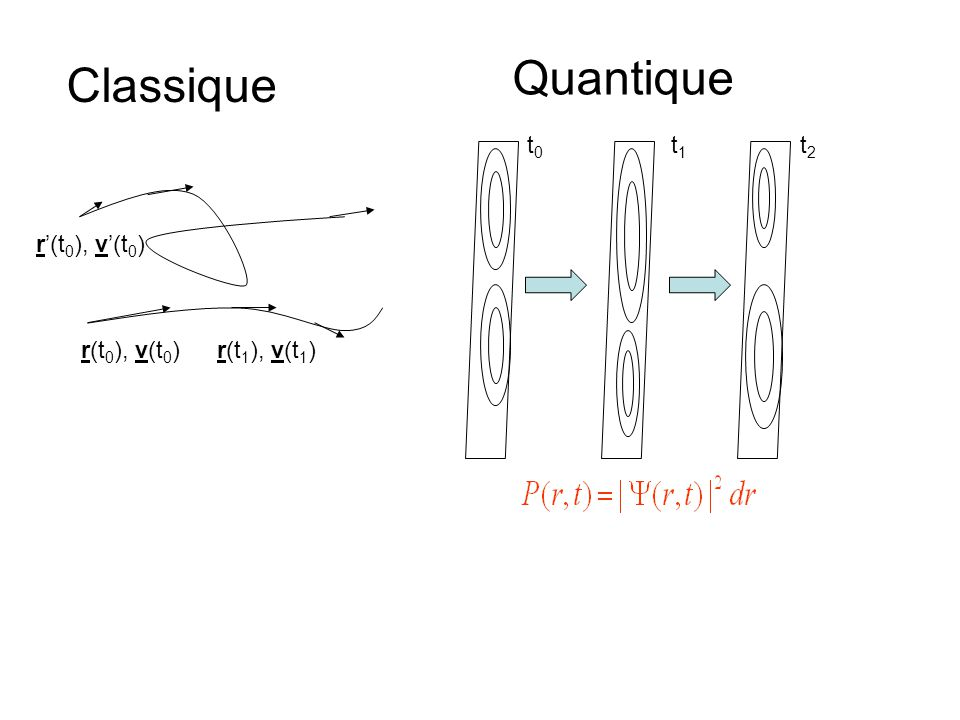 r(t 0 ), v(t 0 )r(t 1 ), v(t 1 ) r(t 0 ), v(t 0 ) Classique Quantique t0t0 t1t1 t2t2