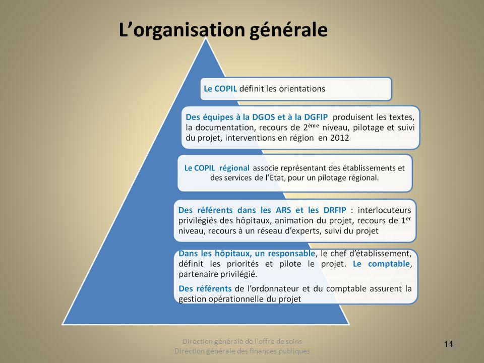 14 Lorganisation générale 14 Direction générale de l'offre de soins Direction générale des finances publiques