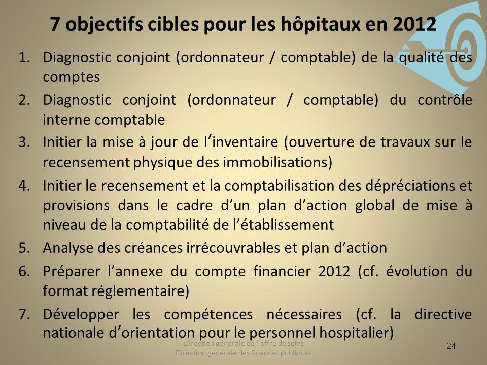 24 7 objectifs cibles pour les hôpitaux en 2012 1.Diagnostic conjoint (ordonnateur / comptable) de la qualité des comptes 2.Diagnostic conjoint (ordon