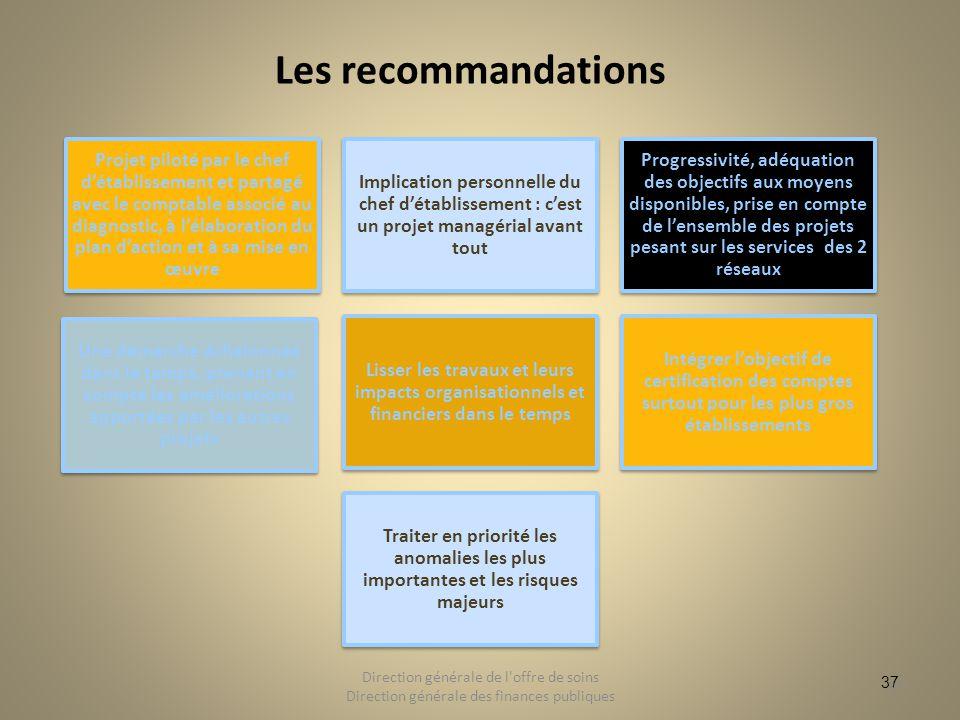 37 Les recommandations Projet piloté par le chef détablissement et partagé avec le comptable associé au diagnostic, à lélaboration du plan daction et
