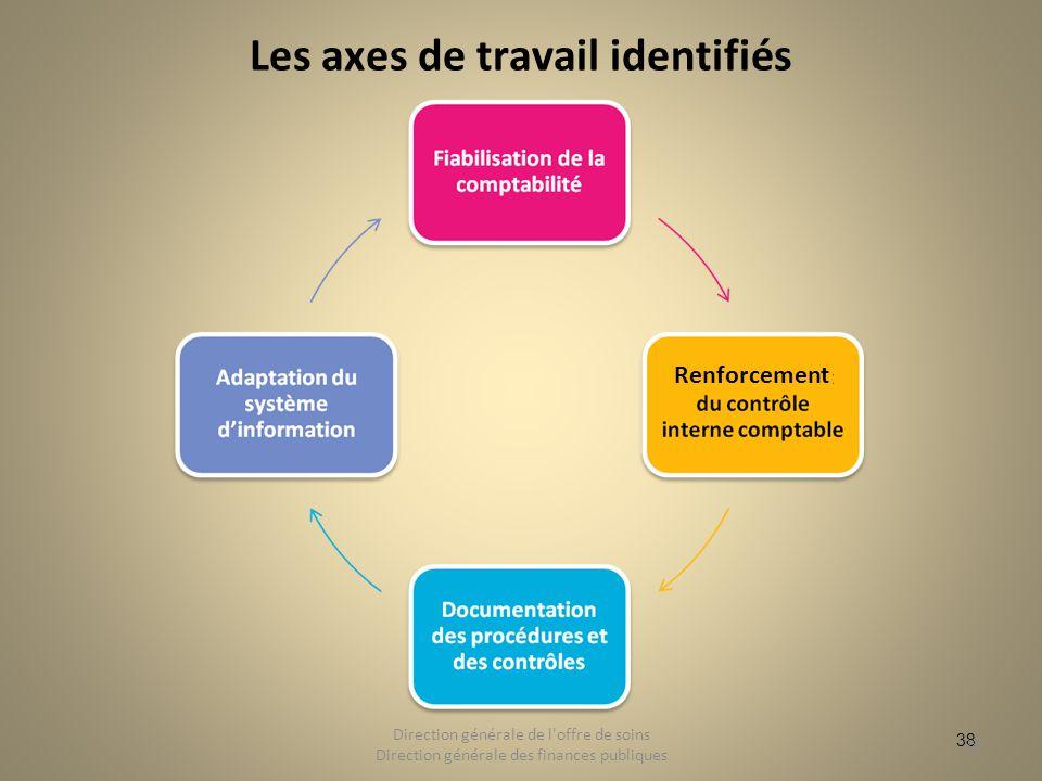 38 Les axes de travail identifiés 38 Direction générale de l'offre de soins Direction générale des finances publiques Renforcement