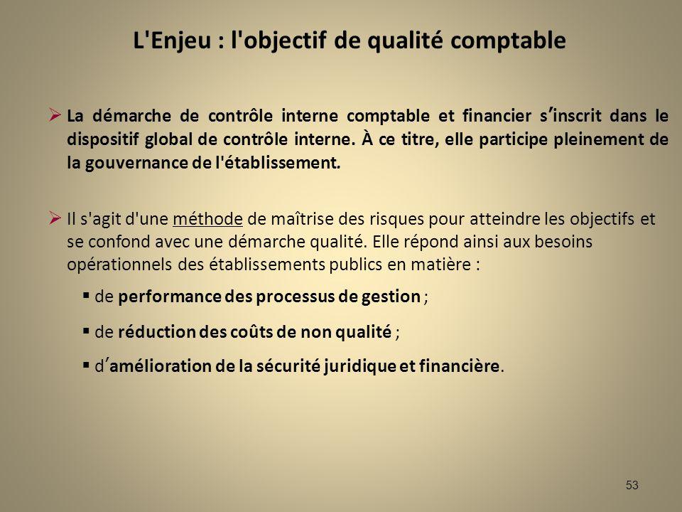 53 L'Enjeu : l'objectif de qualité comptable La démarche de contrôle interne comptable et financier sinscrit dans le dispositif global de contrôle int