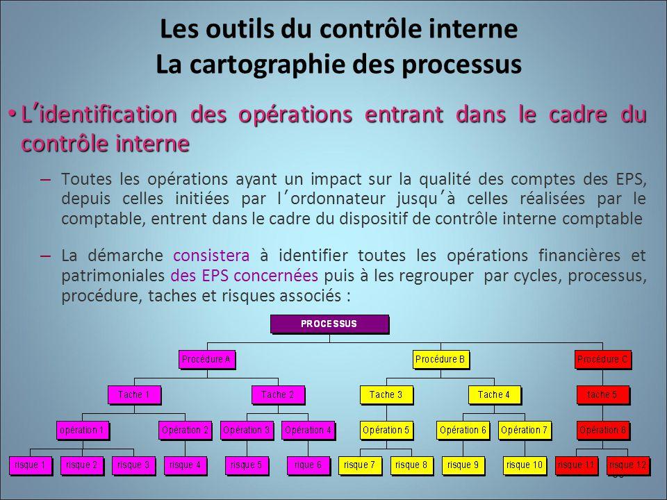 60 Lidentification des opérations entrant dans le cadre du contrôle interne Lidentification des opérations entrant dans le cadre du contrôle interne –