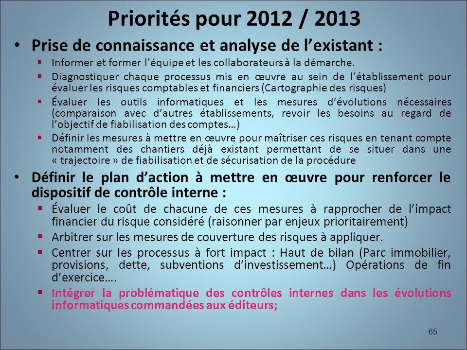 65 Priorités pour 2012 / 2013 Prise de connaissance et analyse de lexistant : Informer et former léquipe et les collaborateurs à la démarche. Diagnost