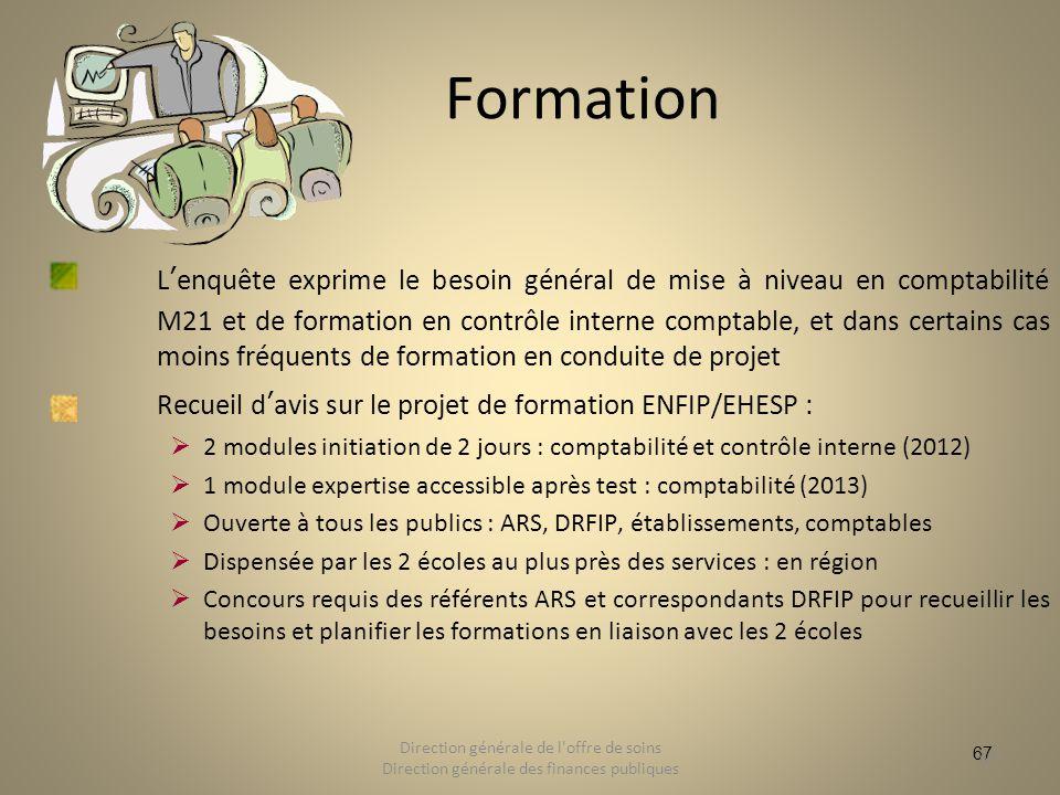 67 Formation Lenquête exprime le besoin général de mise à niveau en comptabilité M21 et de formation en contrôle interne comptable, et dans certains c