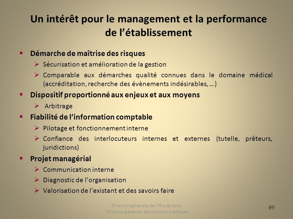 69 Un intérêt pour le management et la performance de létablissement Démarche de maîtrise des risques Sécurisation et amélioration de la gestion Compa