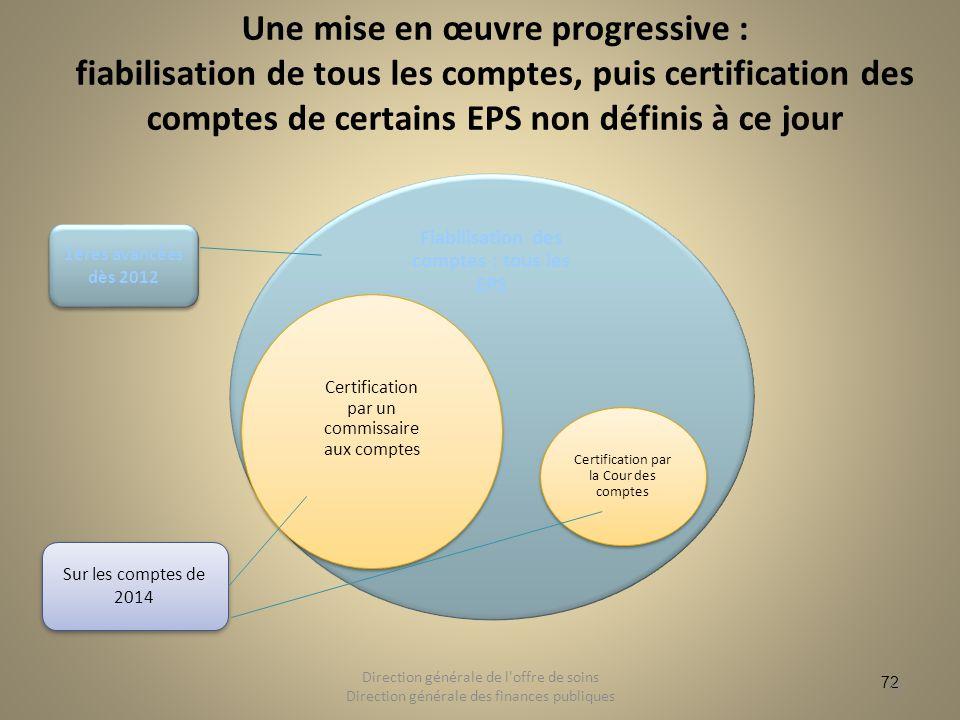 72 Une mise en œuvre progressive : fiabilisation de tous les comptes, puis certification des comptes de certains EPS non définis à ce jour 72 Directio