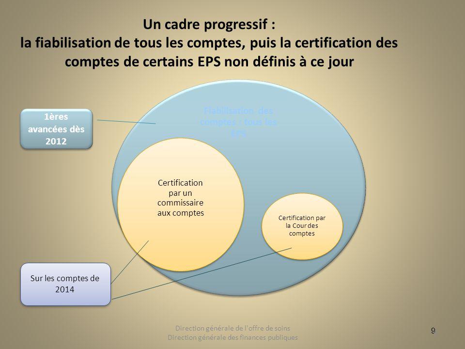 9 Un cadre progressif : la fiabilisation de tous les comptes, puis la certification des comptes de certains EPS non définis à ce jour 9 Direction géné
