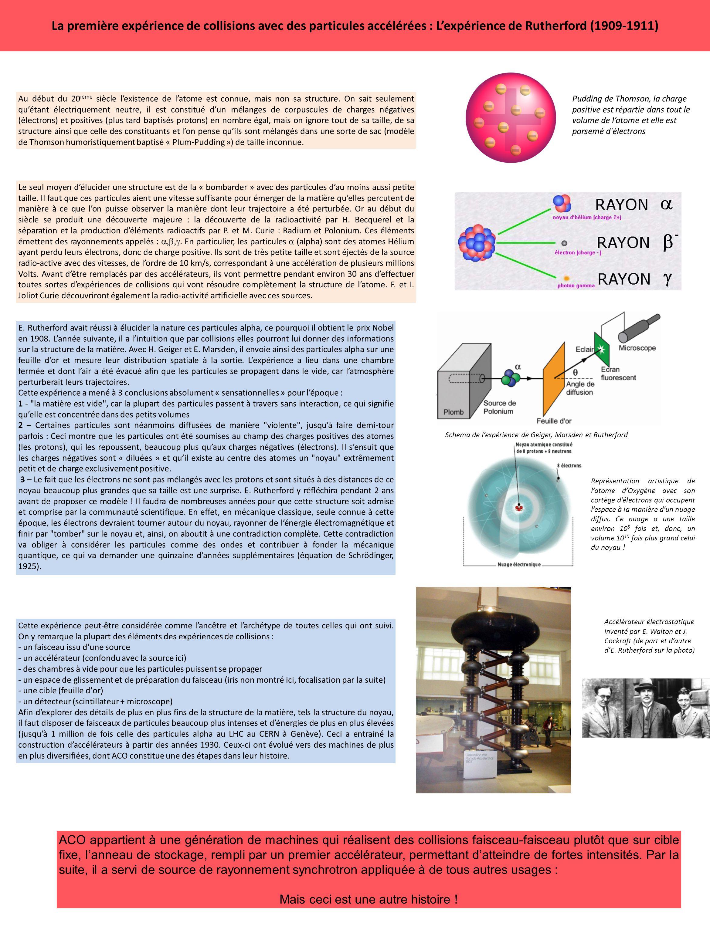 La première expérience de collisions avec des particules accélérées : Lexpérience de Rutherford (1909-1911) Au début du 20 ième siècle lexistence de latome est connue, mais non sa structure.