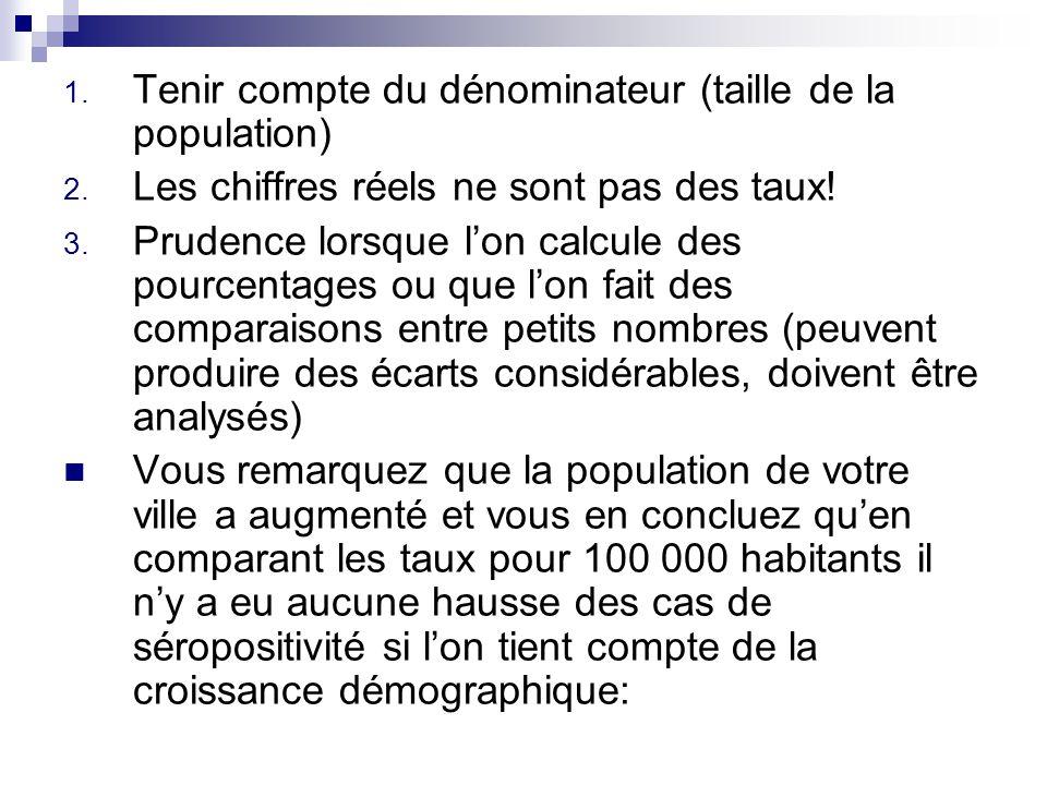 1. Tenir compte du dénominateur (taille de la population) 2. Les chiffres réels ne sont pas des taux! 3. Prudence lorsque lon calcule des pourcentages
