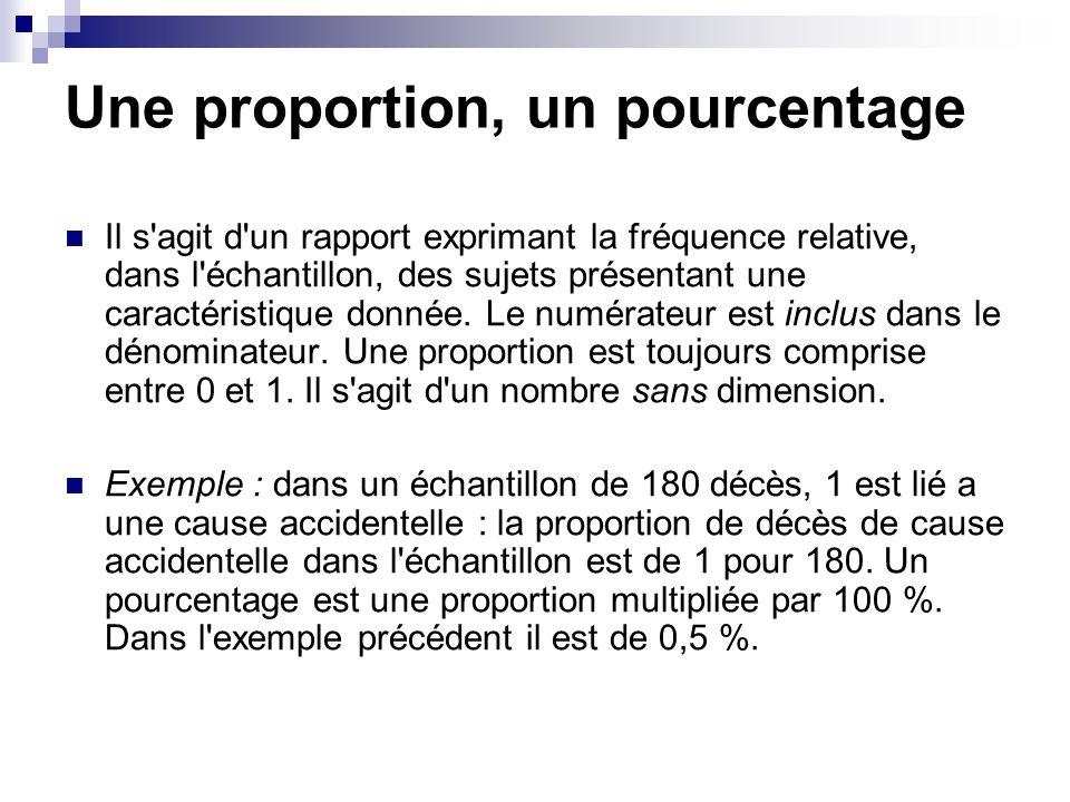 Une proportion, un pourcentage Il s'agit d'un rapport exprimant la fréquence relative, dans l'échantillon, des sujets présentant une caractéristique d