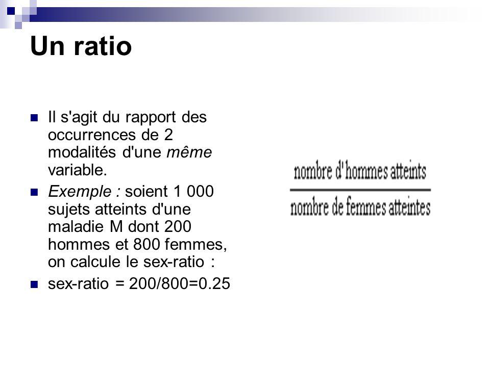 Un ratio Il s'agit du rapport des occurrences de 2 modalités d'une même variable. Exemple : soient 1 000 sujets atteints d'une maladie M dont 200 homm