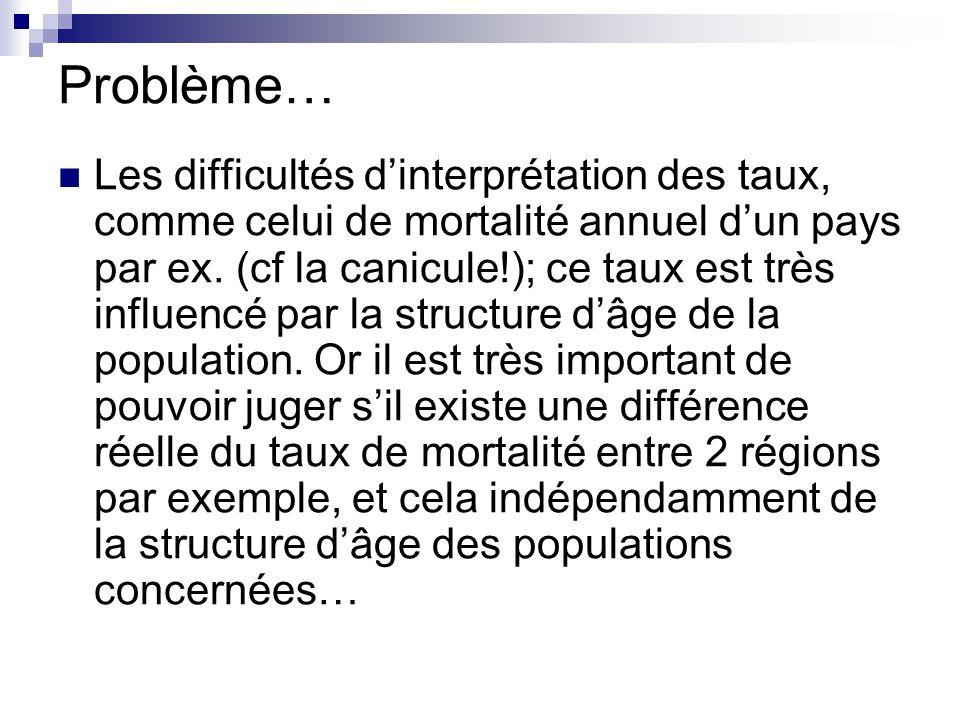 Problème… Les difficultés dinterprétation des taux, comme celui de mortalité annuel dun pays par ex. (cf la canicule!); ce taux est très influencé par