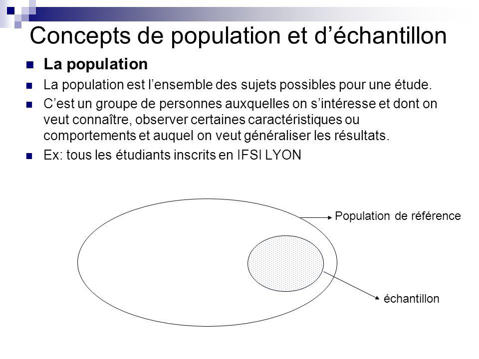 Concepts de population et déchantillon La population La population est lensemble des sujets possibles pour une étude. Cest un groupe de personnes auxq