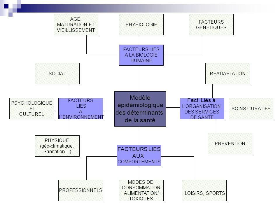 Modèle épidémiologique des déterminants de la santé LOISIRS, SPORTS FACTEURS LIES AUX COMPORTEMENTS PROFESSIONNELS PHYSIQUE (géo-climatique, Sanitatio