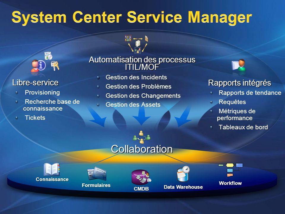 CMDB Workflow Connaissance Data Warehouse Formulaires Collaboration Automatisation des processus ITIL/MOF Gestion des Incidents Gestion des Problèmes