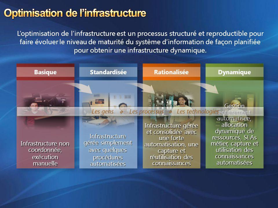 Loptimisation de linfrastructure est un processus structuré et reproductible pour faire évoluer le niveau de maturité du système dinformation de façon