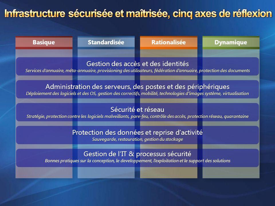 DynamiqueStandardiséeRationaliséeBasique Administration des serveurs, des postes et des périphériques Déploiement des logiciels et des OS, gestion des