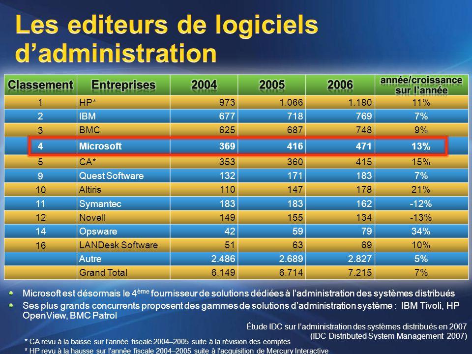 * CA revu à la baisse sur lannée fiscale 2004–2005 suite à la révision des comptes * HP revu à la hausse sur lannée fiscale 2004–2005 suite à lacquisi