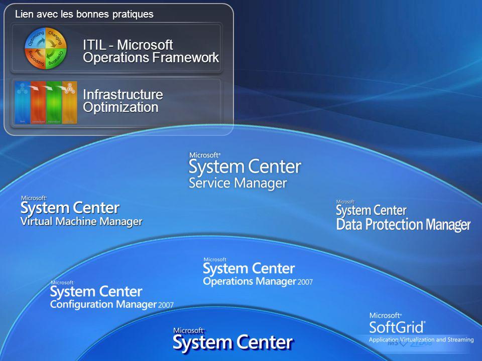 Lien avec les bonnes pratiques ITIL - Microsoft Operations Framework Infrastructure Optimization