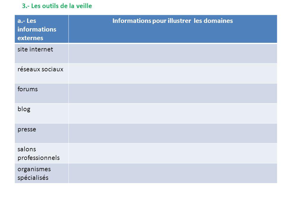3.- Les outils de la veille a.- Les informations externes Informations pour illustrer les domaines site internet réseaux sociaux forums blog presse salons professionnels organismes spécialisés