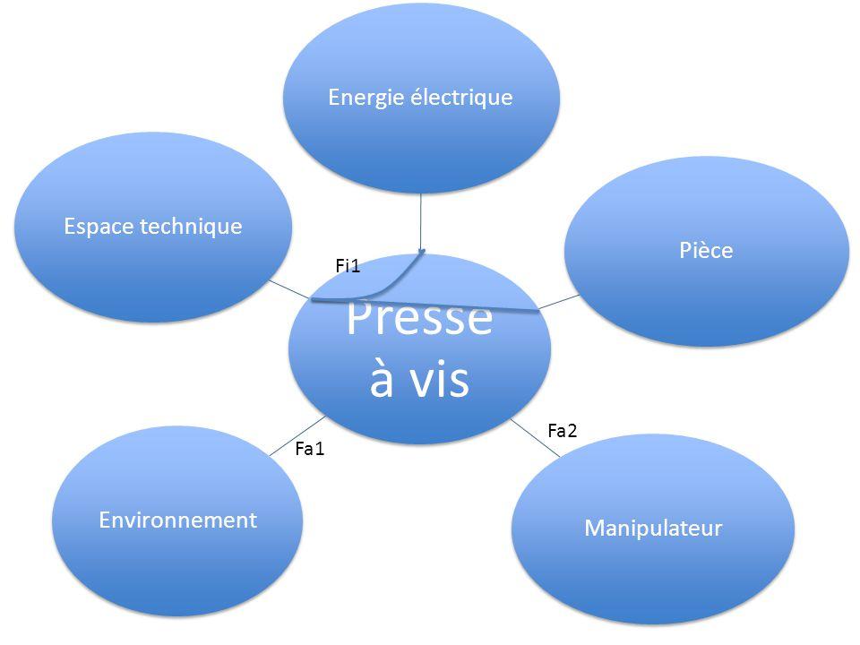 Presse à vis Energie électriquePièceManipulateurEspace techniqueEnvironnement Fi1 Fa2 Fa1