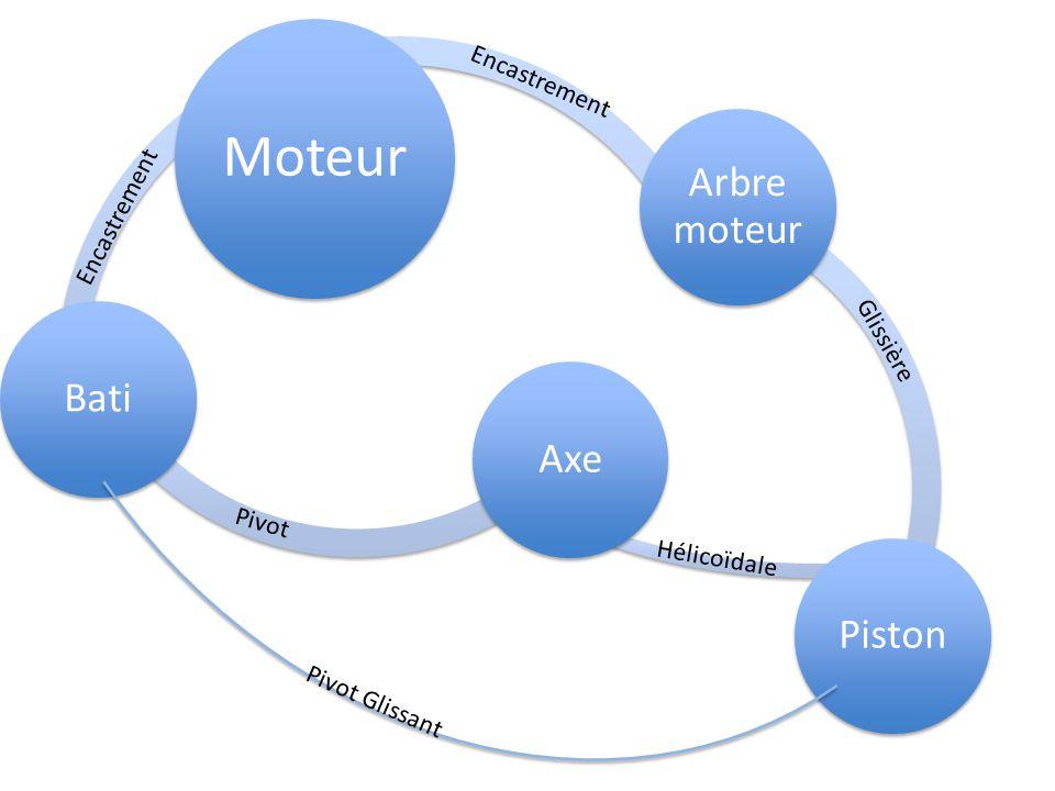 Moteur Arbre moteur Piston AxeBati Encastrement Glissière Hélicoïdale Pivot Pivot Glissant