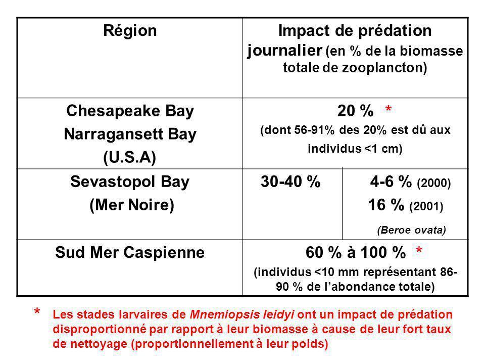 RégionImpact de prédation journalier (en % de la biomasse totale de zooplancton) Chesapeake Bay Narragansett Bay (U.S.A) 20 % (dont 56-91% des 20% est dû aux individus <1 cm) Sevastopol Bay (Mer Noire) 30-40 % 4-6 % (2000) 16 % (2001) (Beroe ovata) Sud Mer Caspienne60 % à 100 % (individus <10 mm représentant 86- 90 % de labondance totale) * * * Les stades larvaires de Mnemiopsis leidyi ont un impact de prédation disproportionné par rapport à leur biomasse à cause de leur fort taux de nettoyage (proportionnellement à leur poids)