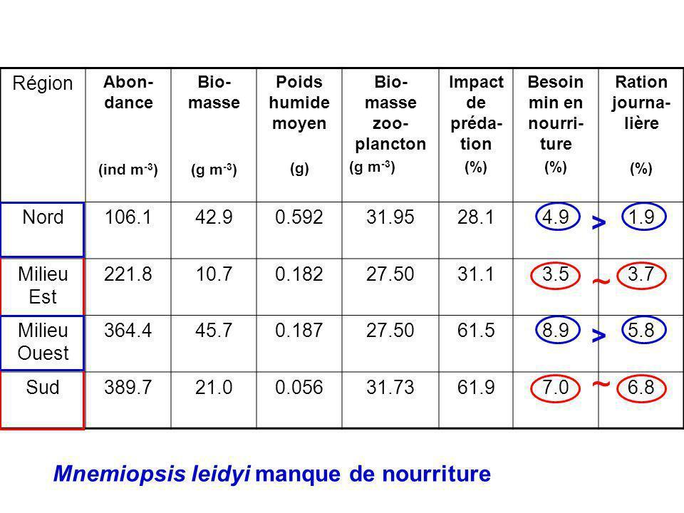 Région Abon- dance (ind m -3 ) Bio- masse (g m -3 ) Poids humide moyen (g) Bio- masse zoo- plancton (g m -3 ) Impact de préda- tion (%) Besoin min en nourri- ture (%) Ration journa- lière (%) Nord106.142.90.59231.9528.14.91.9 Milieu Est 221.810.70.18227.5031.13.53.7 Milieu Ouest 364.445.70.18727.5061.58.95.8 Sud389.721.00.05631.7361.97.06.8 ~ ~ > > Mnemiopsis leidyi manque de nourriture