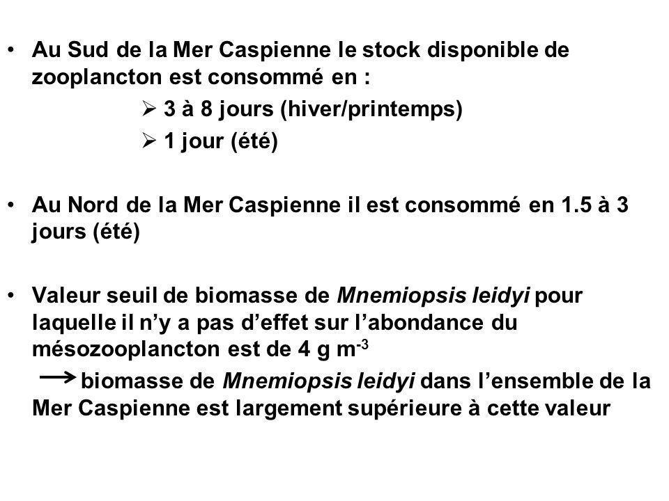 Au Sud de la Mer Caspienne le stock disponible de zooplancton est consommé en : 3 à 8 jours (hiver/printemps) 1 jour (été) Au Nord de la Mer Caspienne il est consommé en 1.5 à 3 jours (été) Valeur seuil de biomasse de Mnemiopsis leidyi pour laquelle il ny a pas deffet sur labondance du mésozooplancton est de 4 g m -3 biomasse de Mnemiopsis leidyi dans lensemble de la Mer Caspienne est largement supérieure à cette valeur