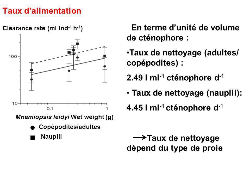 Taux dalimentation Clearance rate (ml ind -1 h -1 ) Mnemiopsis leidyi Wet weight (g) Copépodites/adultes Nauplii En terme dunité de volume de cténophore : Taux de nettoyage (adultes/ copépodites) : 2.49 l ml -1 cténophore d -1 Taux de nettoyage (nauplii): 4.45 l ml -1 cténophore d -1 Taux de nettoyage dépend du type de proie