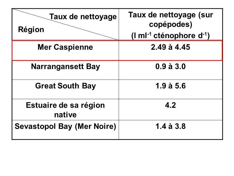 Taux de nettoyage (sur copépodes) (l ml -1 cténophore d -1 ) Mer Caspienne2.49 à 4.45 Narrangansett Bay0.9 à 3.0 Great South Bay1.9 à 5.6 Estuaire de sa région native 4.2 Sevastopol Bay (Mer Noire)1.4 à 3.8 Région Taux de nettoyage