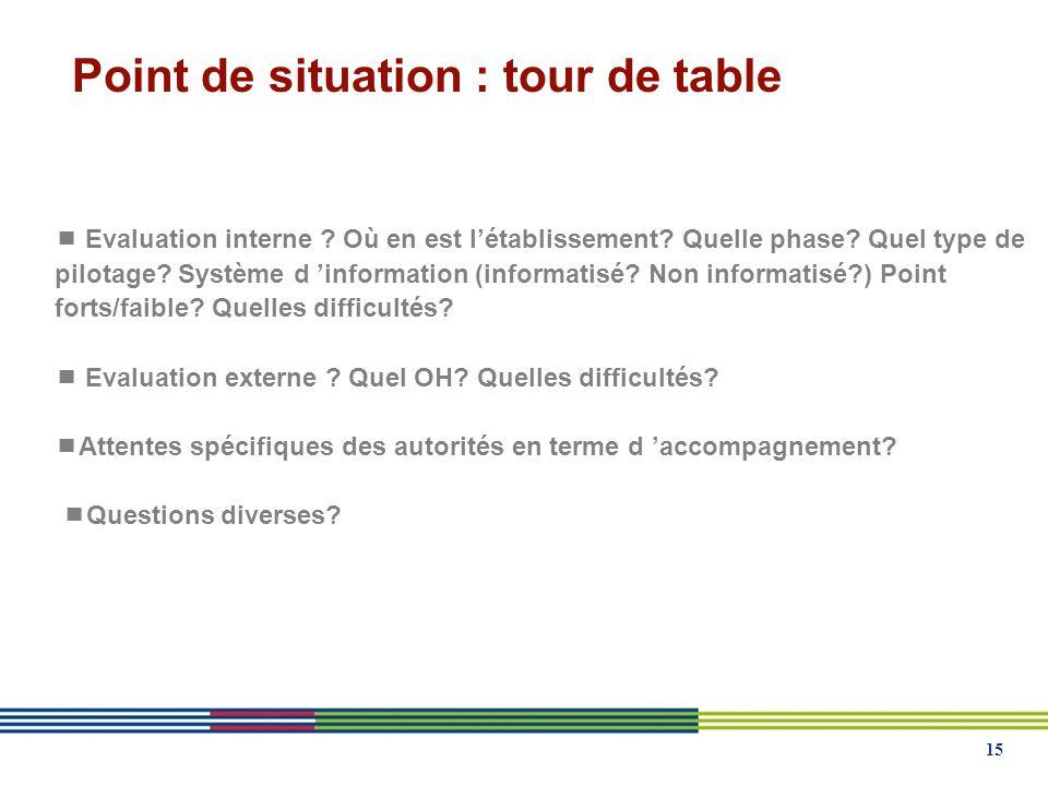 15 Point de situation : tour de table Evaluation interne .
