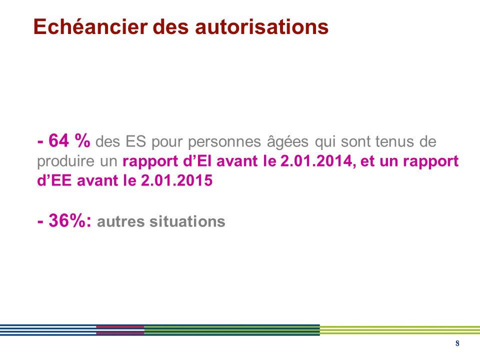 8 - 64 % des ES pour personnes âgées qui sont tenus de produire un rapport dEI avant le 2.01.2014, et un rapport dEE avant le 2.01.2015 - 36%: autres situations