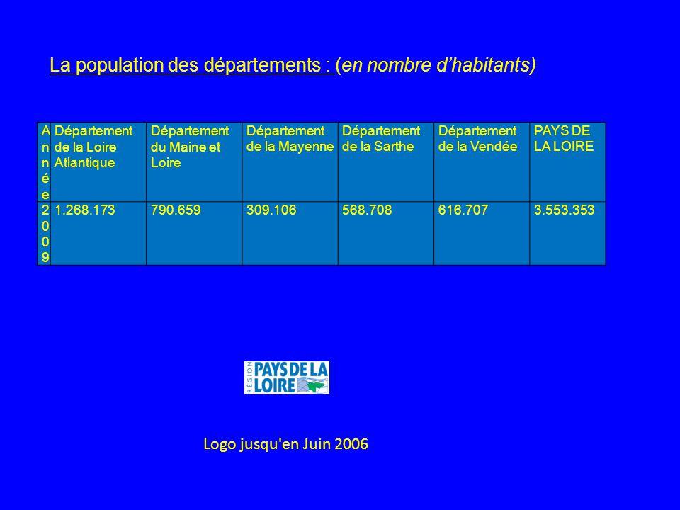 AnnéeAnnée Département de la Loire Atlantique Département du Maine et Loire Département de la Mayenne Département de la Sarthe Département de la Vendé