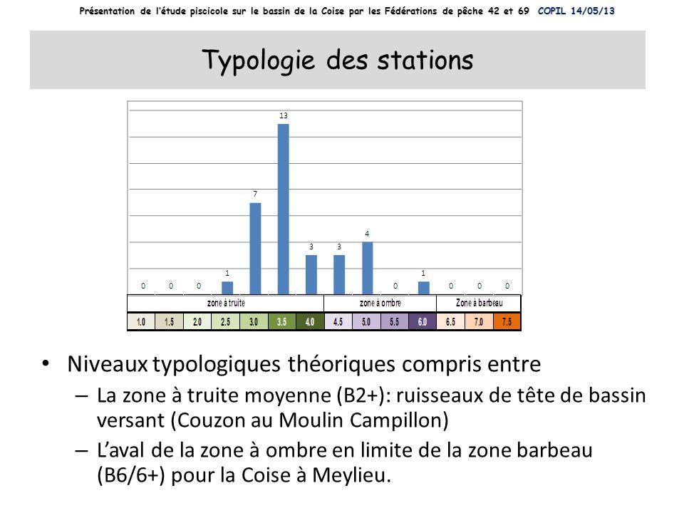 Typologie des stations Niveaux typologiques théoriques compris entre – La zone à truite moyenne (B2+): ruisseaux de tête de bassin versant (Couzon au