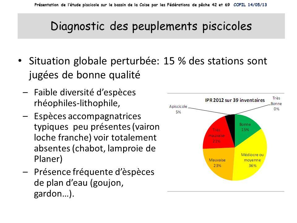 Diagnostic des peuplements piscicoles Situation globale perturbée: 15 % des stations sont jugées de bonne qualité –Faible diversité despèces rhéophile