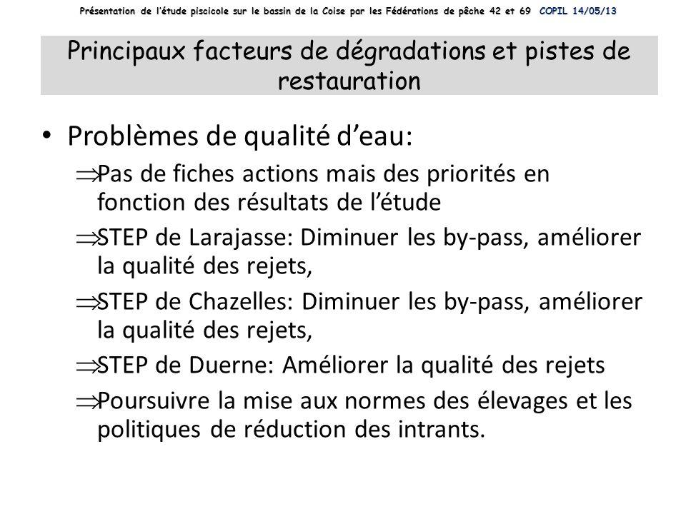Principaux facteurs de dégradations et pistes de restauration Problèmes de qualité deau: Pas de fiches actions mais des priorités en fonction des résu