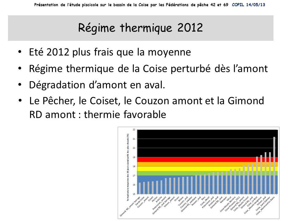 Régime thermique 2012 Eté 2012 plus frais que la moyenne Régime thermique de la Coise perturbé dès lamont Dégradation damont en aval. Le Pêcher, le Co