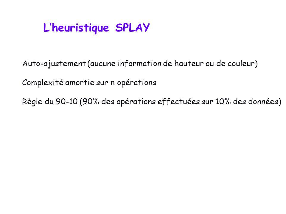 Lheuristique SPLAY Auto-ajustement (aucune information de hauteur ou de couleur) Complexité amortie sur n opérations Règle du 90-10 (90% des opérations effectuées sur 10% des données)