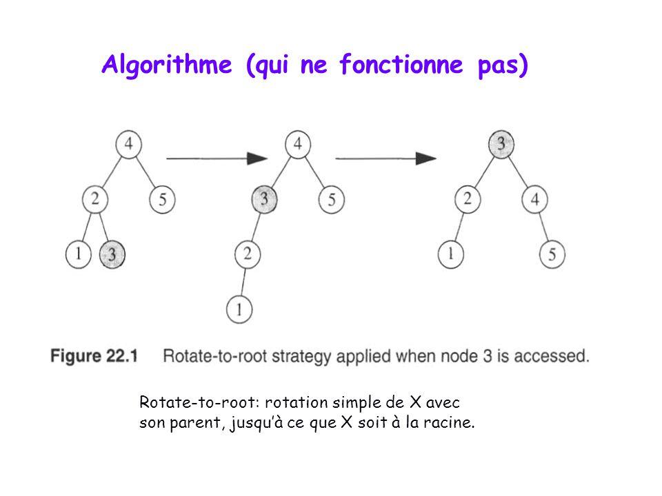 Algorithme (qui ne fonctionne pas) Rotate-to-root: rotation simple de X avec son parent, jusquà ce que X soit à la racine.